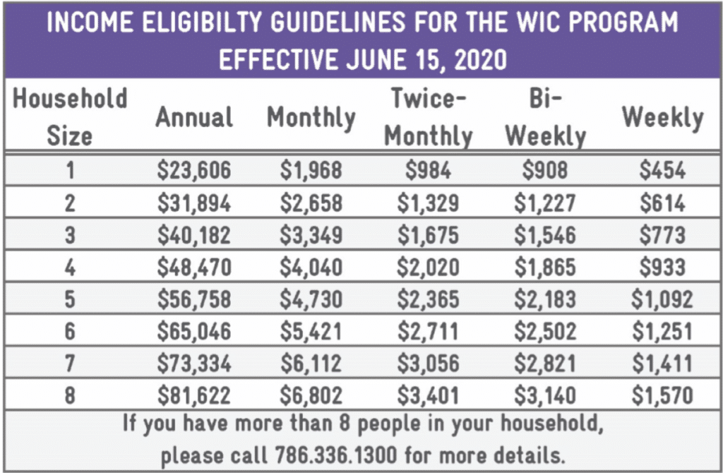 Table showing Income Eligibility Guidelines for the WIC Program Effective June 15, 2020. If you have more than 8 people in your household, please call 786.336.1300 for more details.