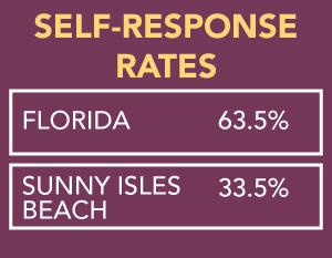 Self-Response Rates: Florida 63.5%, Sunny Isles Beach 33.5%